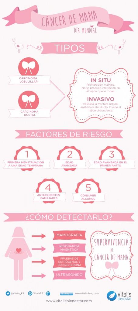 infografia cancer de mama vitalis bienestar